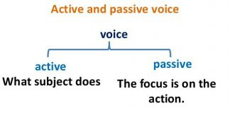 English Language Practice Questions on Active Passive Voice for CLAT 2020