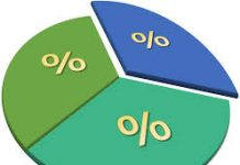 How To Solve Percentage Questions in CLAT 2020